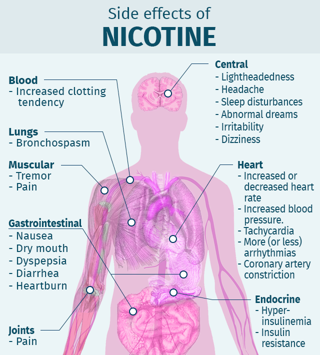 The Side Effects of nicotine
