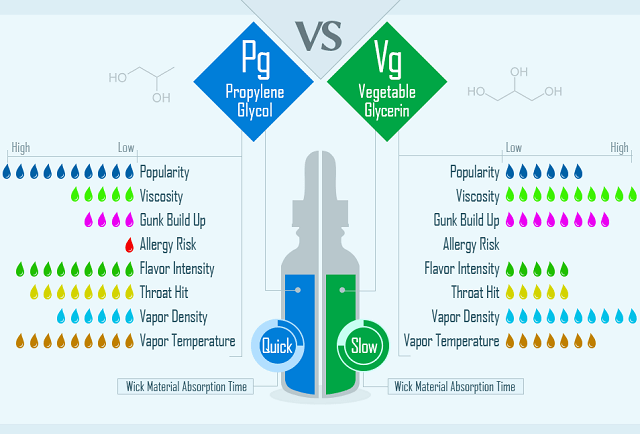PG vs. VG in Vape Juices