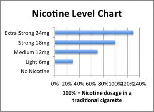 nicotine_chart_1