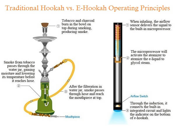 The hookah hookup pigeon forge tn