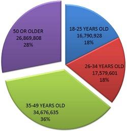 Marijuana users age chart