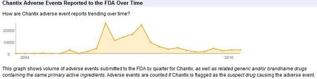chantix-adverse-events-chart