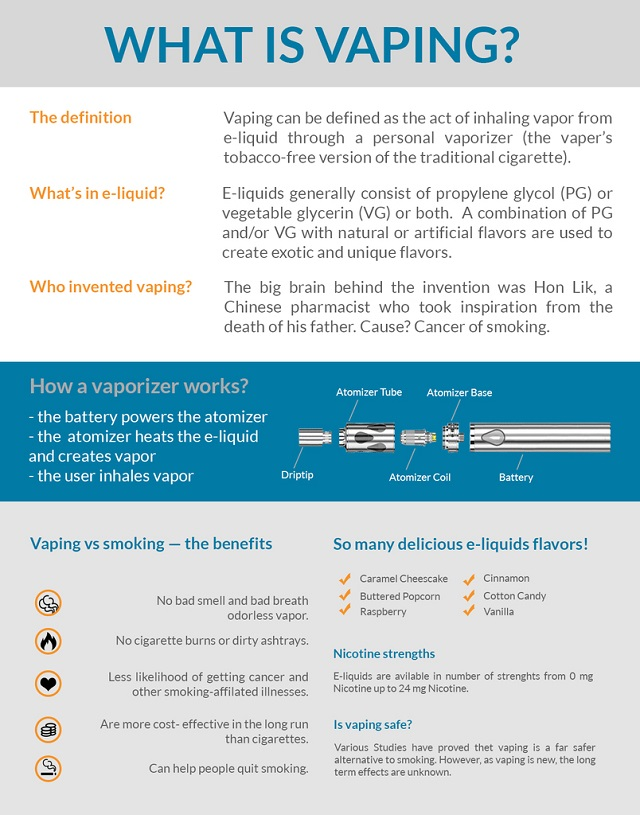 What is Vaping infographics