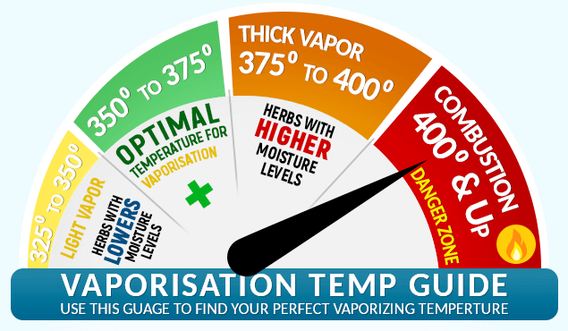 Vaporization Temperature Guide for Dry