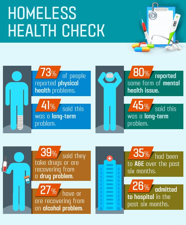 Homeless people health statistics